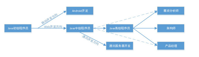 android就一定比java差?