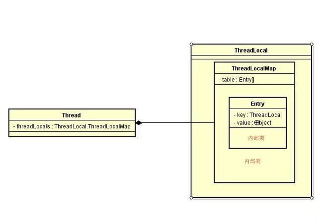 理清ThreadLocal、ThreadLocalMap、Thread之间的关系