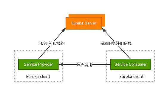 注册中心-Eureka