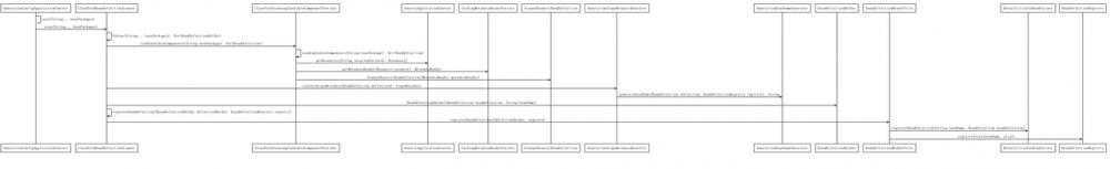 Spring IOC 源码解析(二),容器中的 BeanDefinition(Annotation 解析篇)