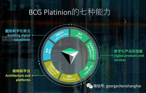 BCG数字化和数据平台(DDP)的入门级考试