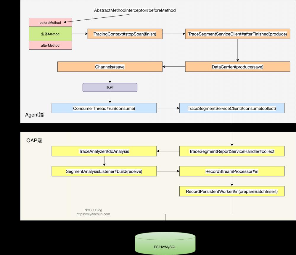 Skywalking流程简析及源码调试