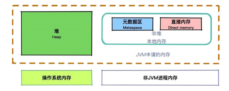 你不得不掌握的 JVM 内存管理