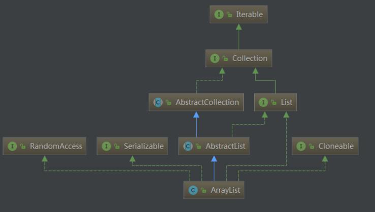 Java基础——ArrayList详解