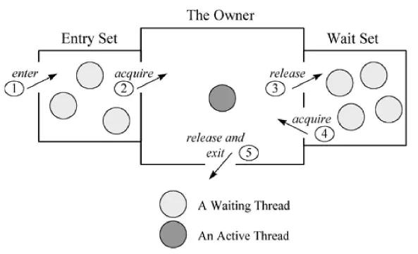 啃碎并发(七):深入分析Synchronized原理