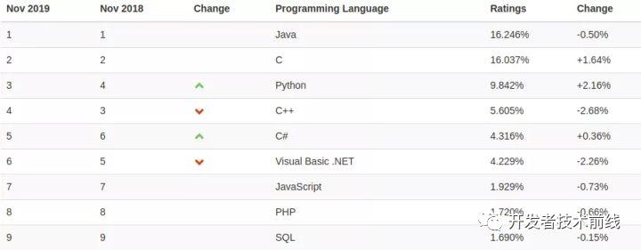 2020 最受欢迎的九大顶级 Java 框架