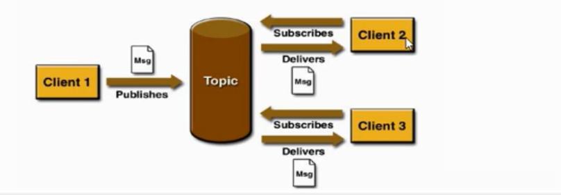 Java 连接 ActiveMQ