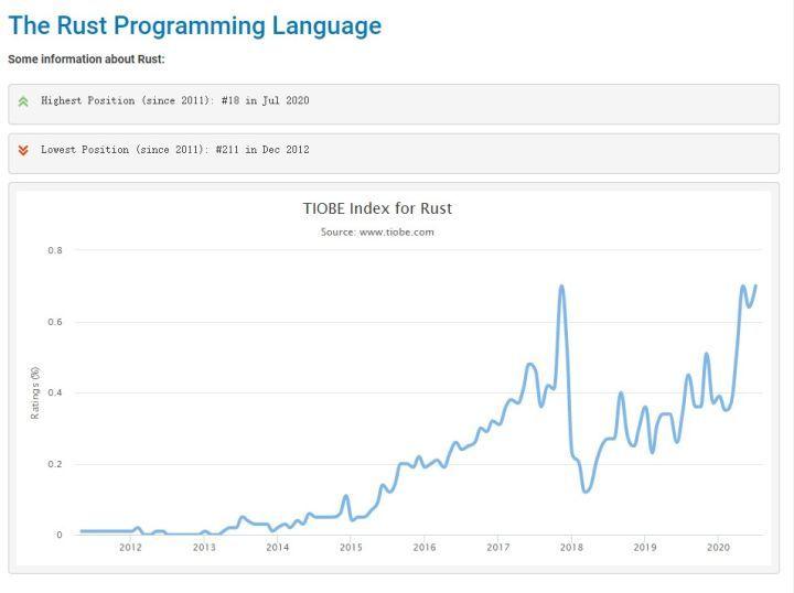 C、C++、Java到Python,编程入门学习什么语言好?