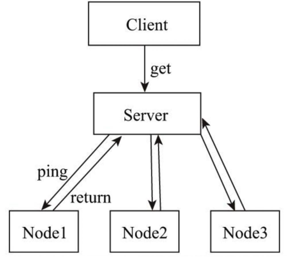 分布式原理&网络IO&Netty