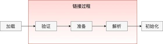 从0-1开发Java性能剖析工具