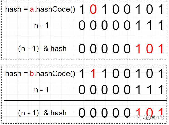 面试阿里,HashMap 这一篇就够了