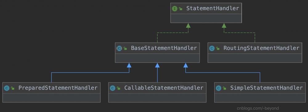 MyBatis执行流程的各阶段介绍