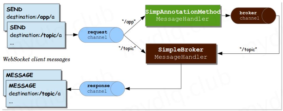 SpringBoot 实现 Websocket 通信详解