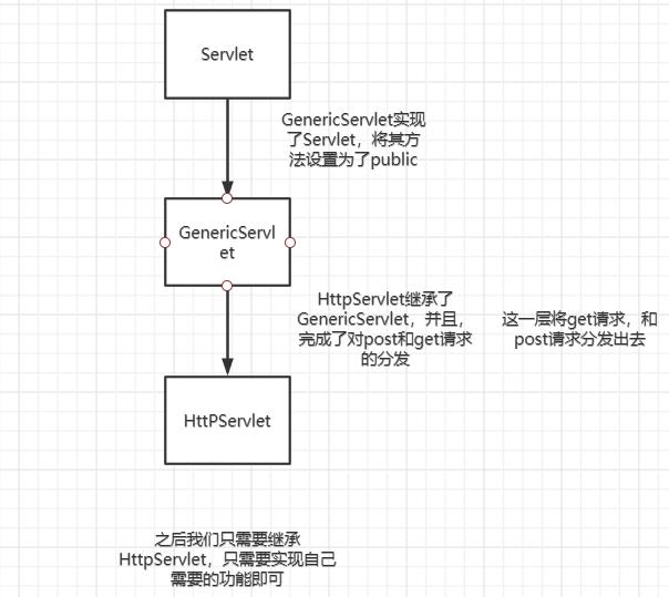 后端开发基础之Servlet&JSP