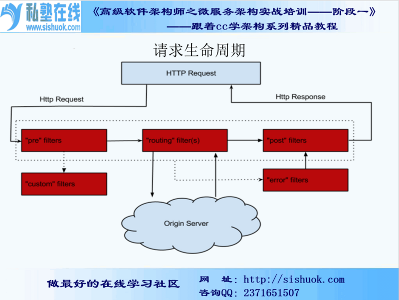 SpringCloud- 第十三篇 Zuul高层架构(二)