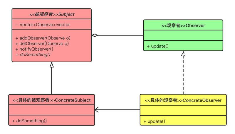 观察者模式——从JDK到Spring