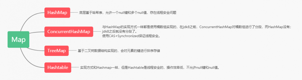 【008期】JavaSE面试题(八):集合之List