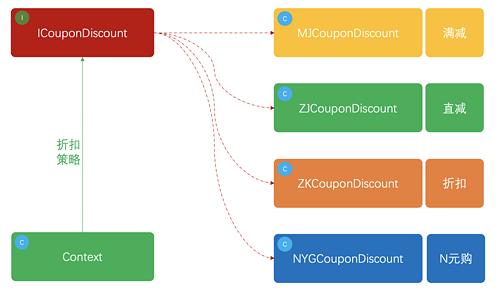 重学 Java 设计模式:实战策略模式「模拟多种营销类型优惠券,折扣金额计算策略场景」