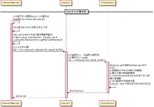 微服务开源框架TARS的RPC源码解析 之 初识TARS C++服务端