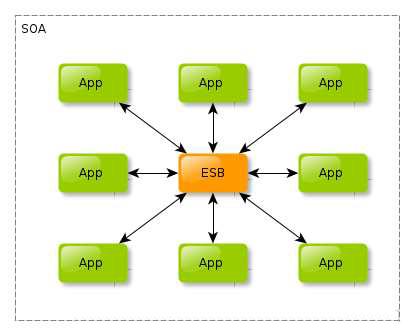 分布式系统架构设计