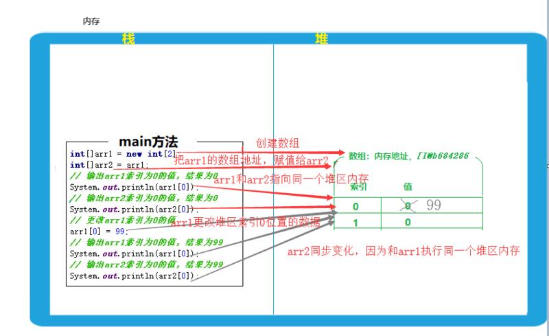 JavaSE第05篇:Java基础语法之数组、方法