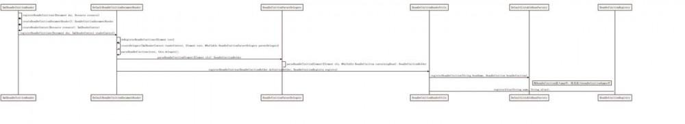 Spring IOC 源码解析(一),容器中的 BeanDefinition(XML 解析篇)