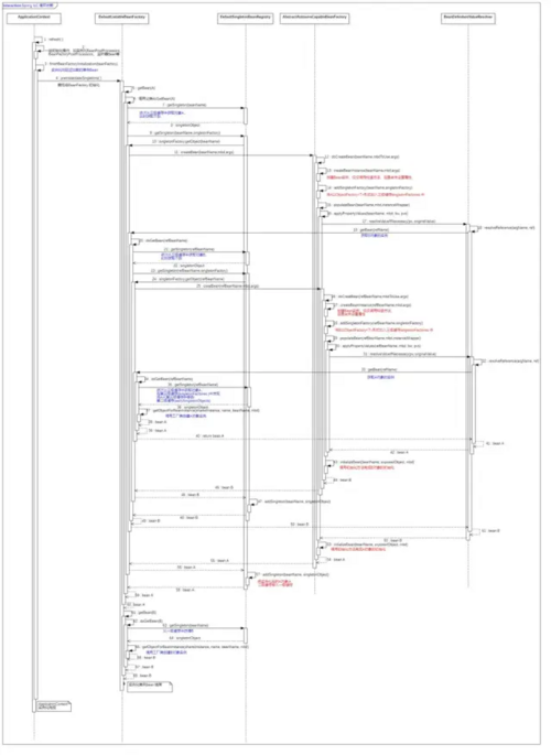 Spring IOC与AOP源码分析,吊锤面试官 SO easy!