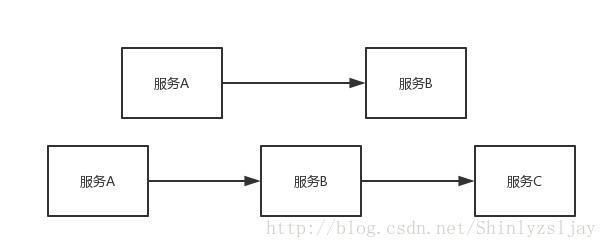 一篇文章带你快速理解springcloud微服务架构
