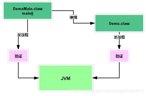 深度分析:想成为java架构师你首先得了解的JVM的类加载机制,看完你就懂了