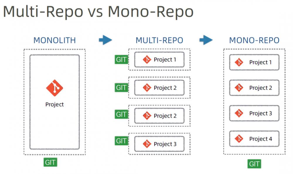 骚年快答 | 为何微服务项目都使用单体代码仓库?