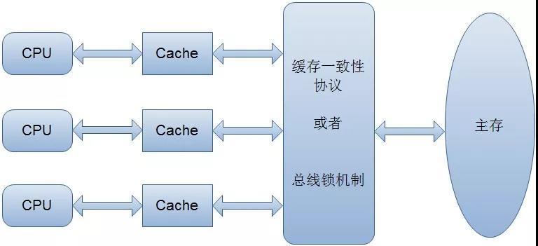 Java并发编程之 volatile 关键字解析