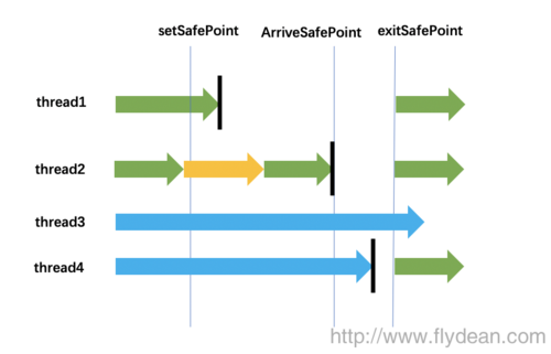 JVM系列之:再谈java中的safepoint