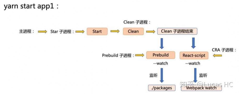 【第2008期】多应用项目开发架构和多进程间构建优化分析