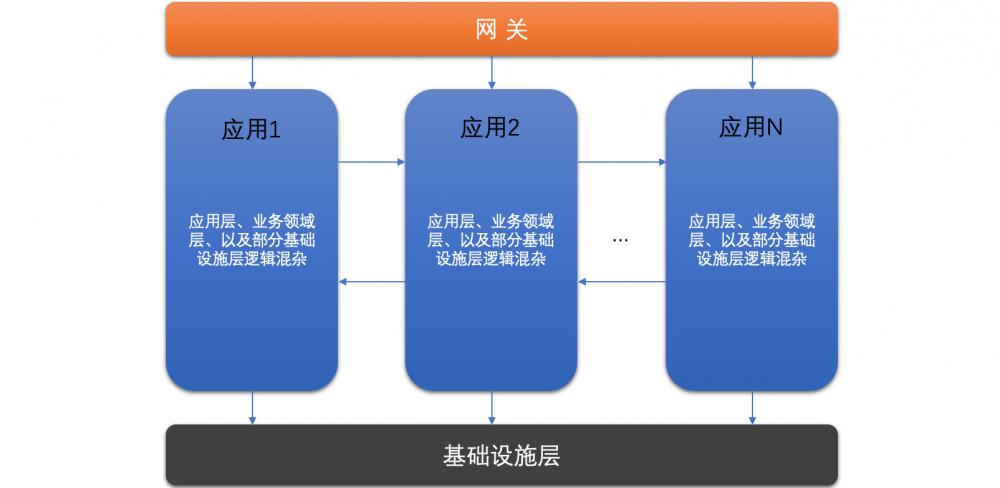 浅谈微服务体系中的分层设计和领域划分