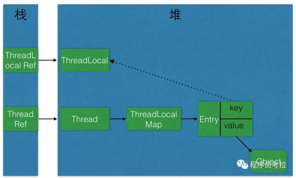 并发编程之ThreadLocal、Volatile、synchronized、Atomic关键字