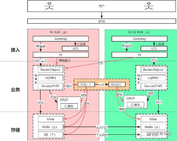 快收听大厂微服务架构跨国际化多IDC部署设计案例!