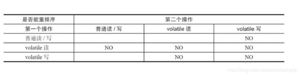 深入理解Java并发编程(三):volatile关键字详解