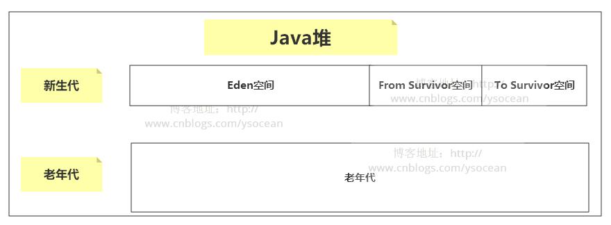 Java虚拟机详解(六)------内存分配