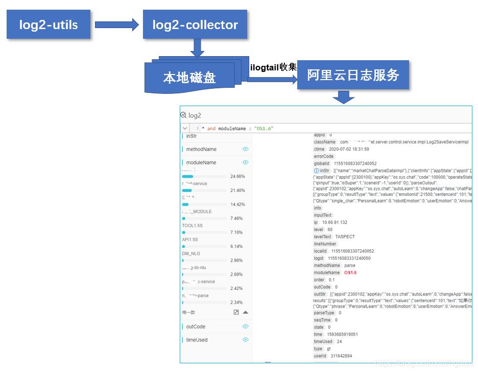 架构设计(15)-- 分布式链路跟踪:我们自研log2组件