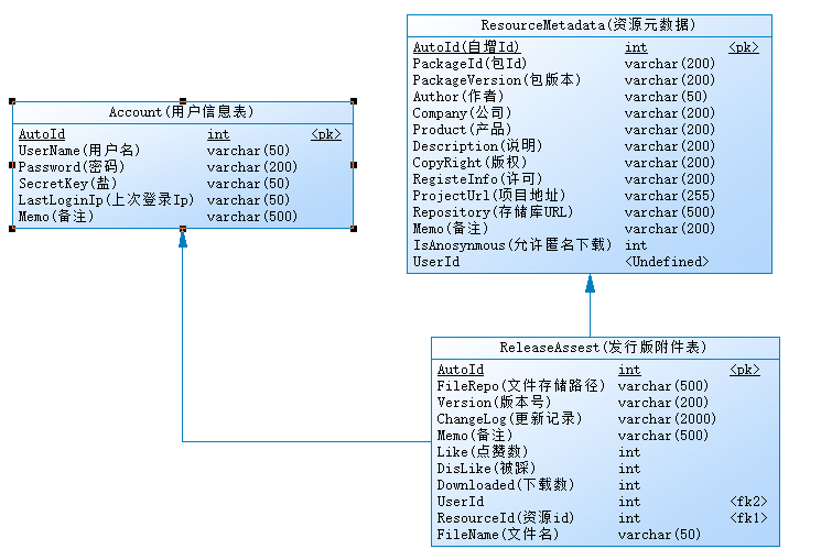 如何使用ABP框架(2)三层架构与领域驱动设计的对比