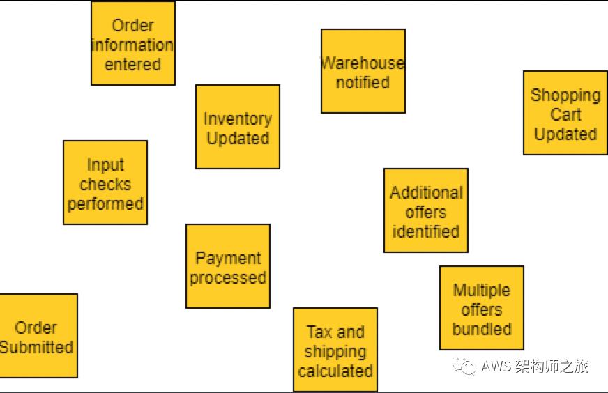 微服务如何对齐业务架构
