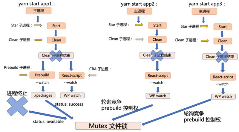 多项目应用开发架构和多进程间开发构建流程优化分析