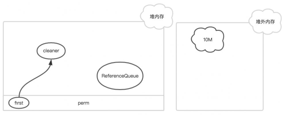 JDK核心JAVA源码解析(4) - 堆外内存、零拷贝、DirectByteBuffer以及针对于NIO中的FileChannel的思考