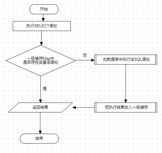 MyBatis 框架基本使用及深入理解