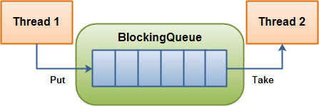 Java并发编程学习系列三:辅助类与阻塞队列