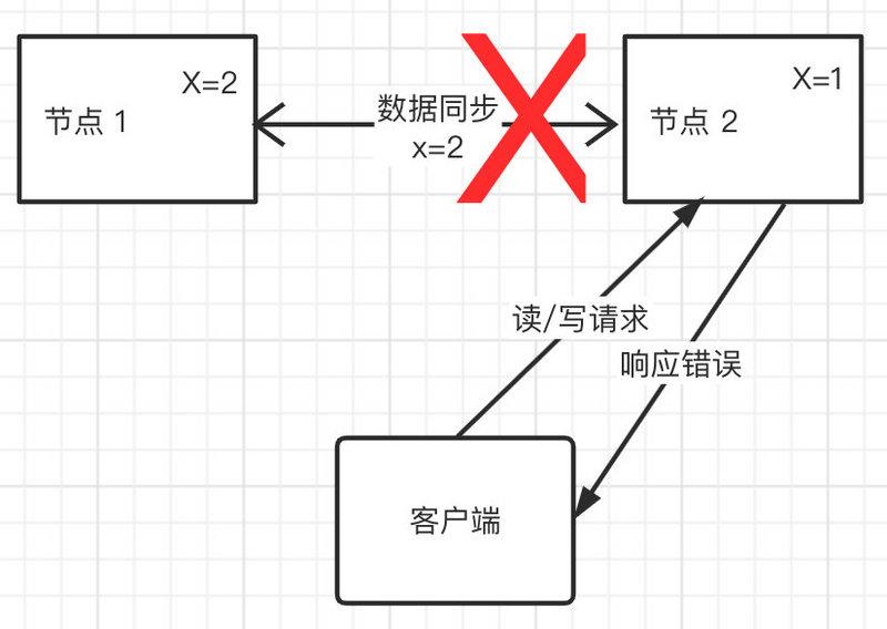 架构师都该懂的 CAP 定理