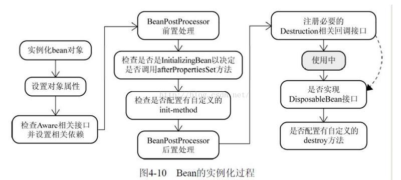 spring bean 有五种作用域、生命周期