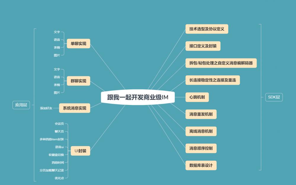 跟我一起开发商业级IM(1)——技术选型及协议定义