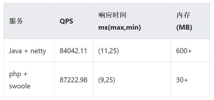 我不是针对Java,但抓住高并发的核心后,PHP完胜了
