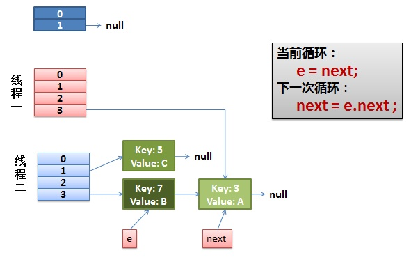 【Java】HashMap源码分析
